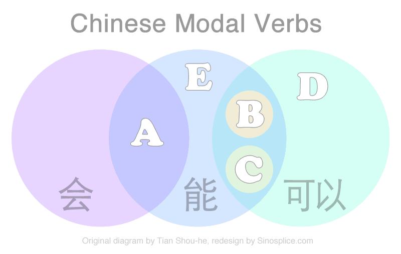 Hui-neng-keyi-venn-diagram
