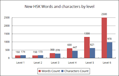 New-HSK-Words-and-characters-by-level (1)
